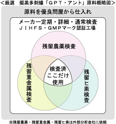 全ロット原料分析検査概要図
